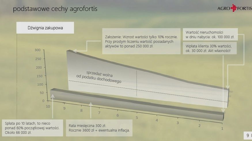 Dźwignia finansowa w programie Agrofortis